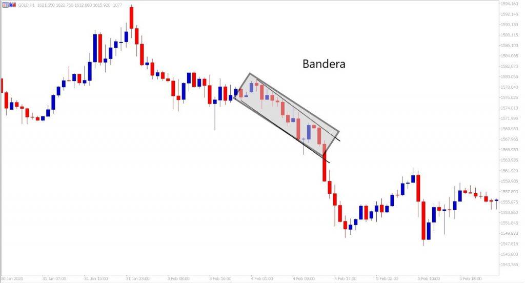 Patrón de Bandera, Trading