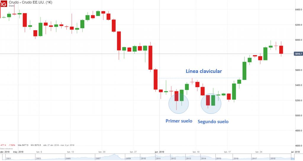 Doble suelo, patrón de trading