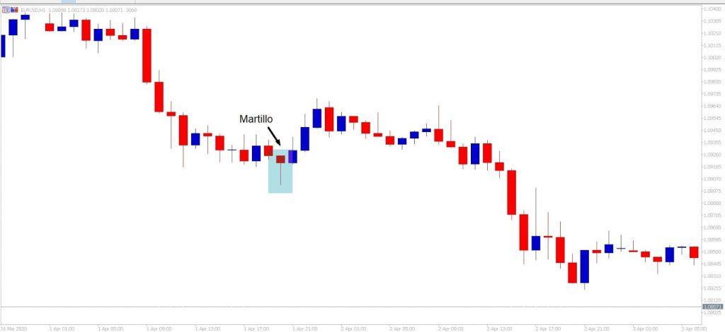 Patrón de martillo, Trading