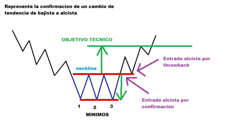 Triple suelo, Patron de Trading